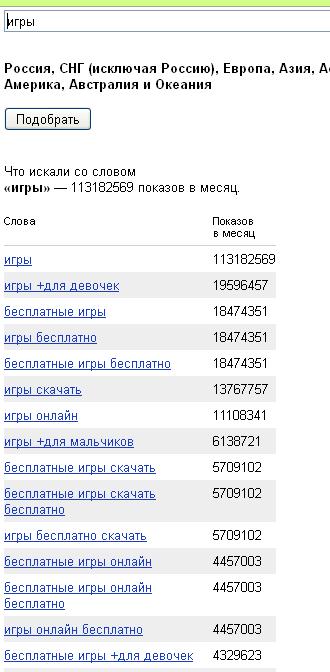 статистика ключевых слов яндекса